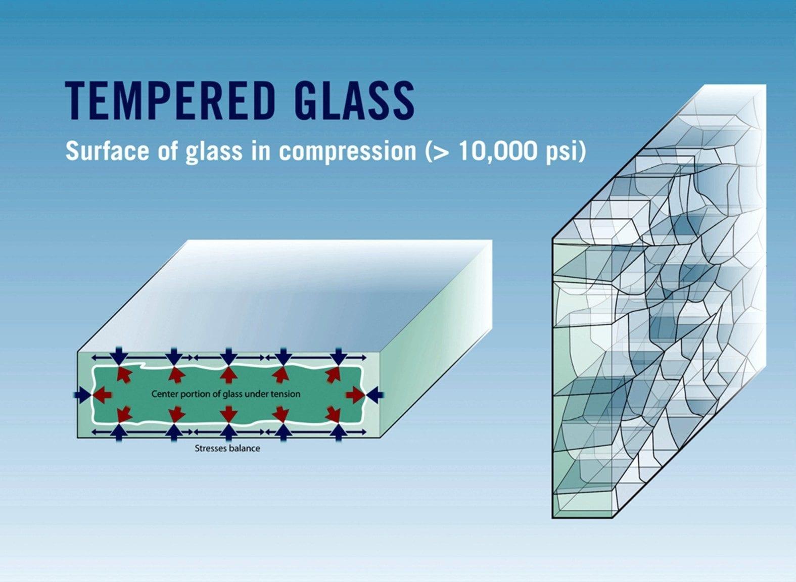 Закалено (темперирано) стъкло (Tempered glass)