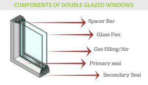 Компоненти на стъклопакета